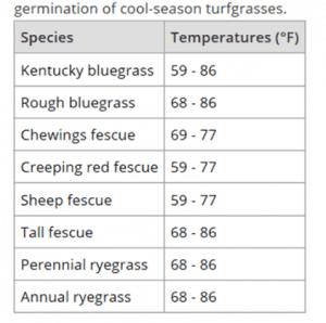Cool-Season-Grass-Soil-Temperature-Chart